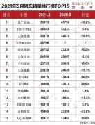 5月轿车销量排行榜出炉,宏光MINIEV勇夺第4,前10名德系竟占一半